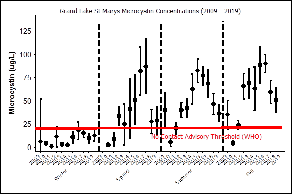 grand lake st marys microcystin levels
